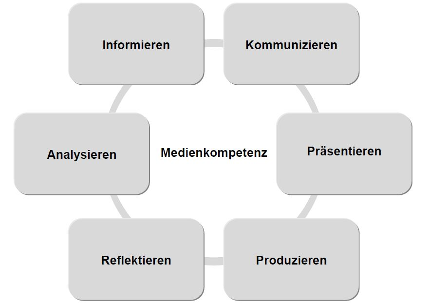 Standards der Medienbildung in Berlin